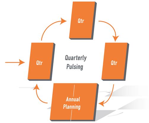 quarterly pulsing eos system